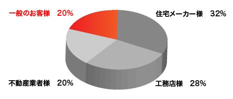 一般のお客様 年間発注20%のグラフ